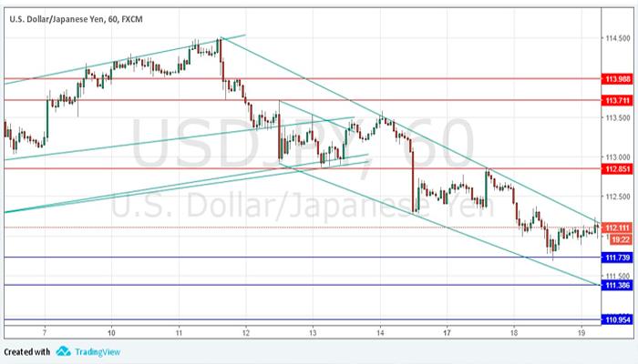 El USD/JPY nos muestra el camino