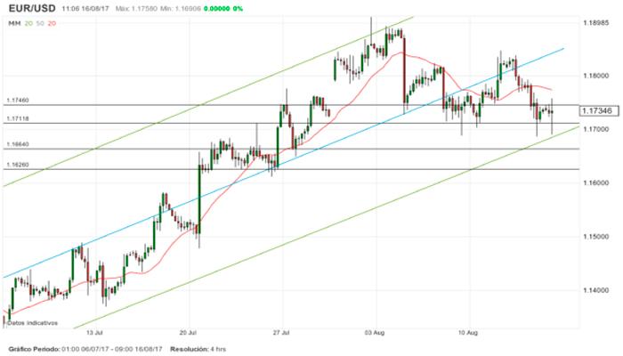¿Hasta donde llegaran el GBP/USD y el EUR/USD?