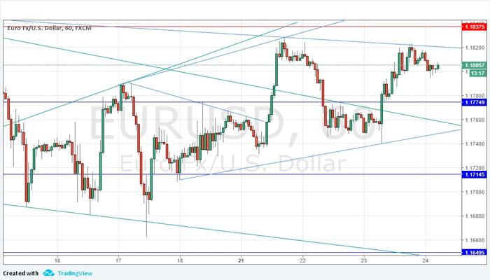 Oportunidad Semanal con el EUR/USD