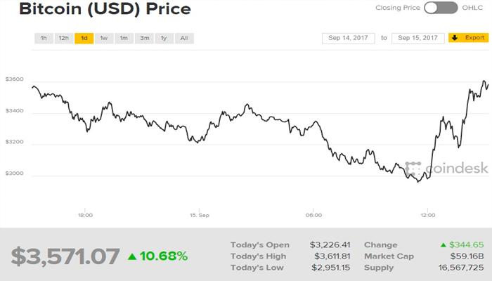 Bitcoin se desploma un 30% en septiembre
