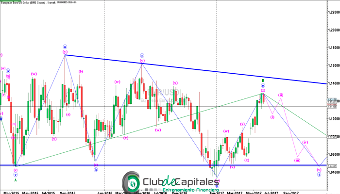 EUR/USD buscando el corto
