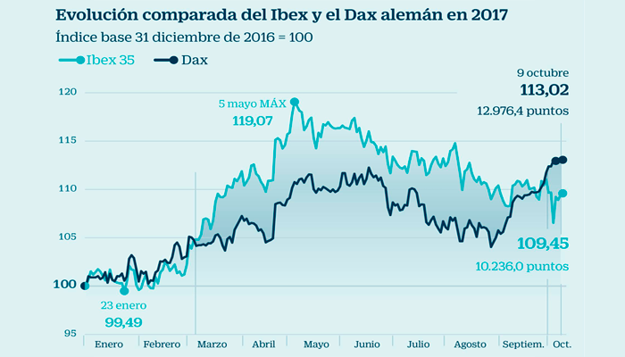 IBEX y DAX guardan distancia