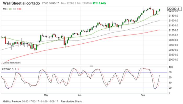 Wall Street avanza y busca consolidación