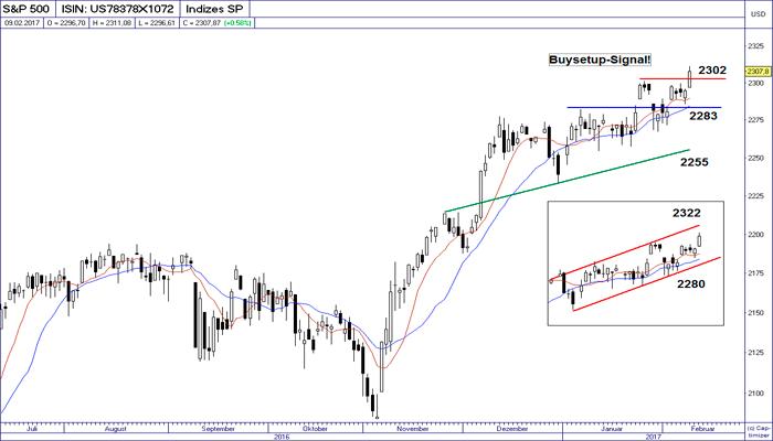 Trading con: IBEX -  DAX - SP500