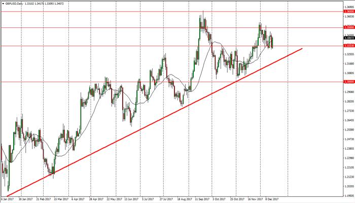 Trading con el EUR/USD y GBP/USD