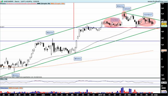 art5-2-Banco-Santander-en-la-mira