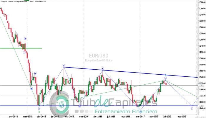 EUR/USD: ¿Comenzó el descenso?