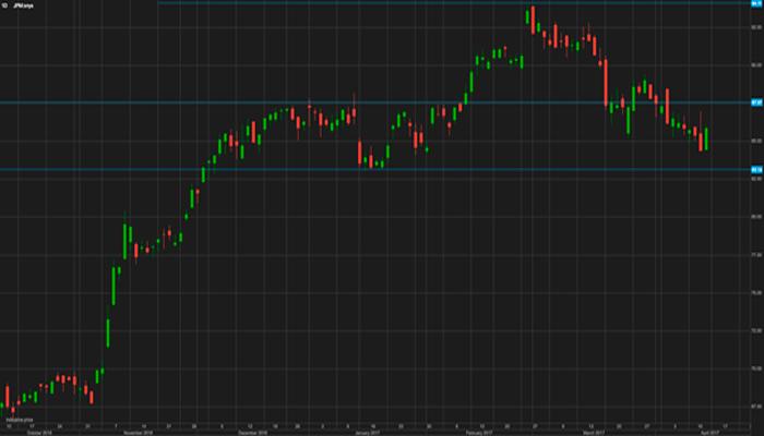 ¿Oportunidad de compra en las acciones de JP Morgan?