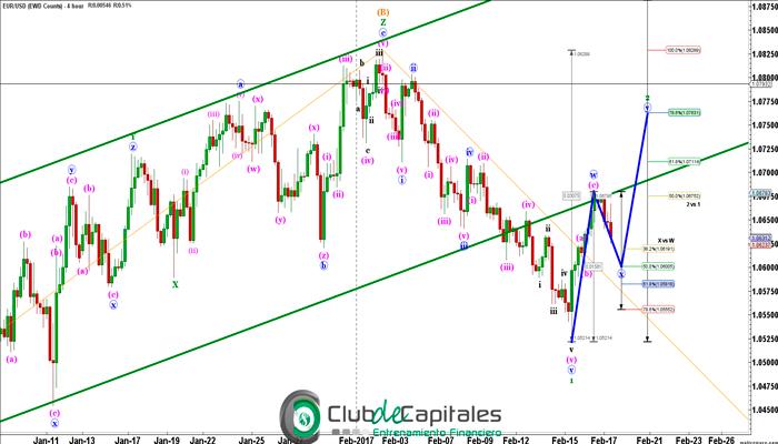 Oportunidades con el EUR/USD via Elliott