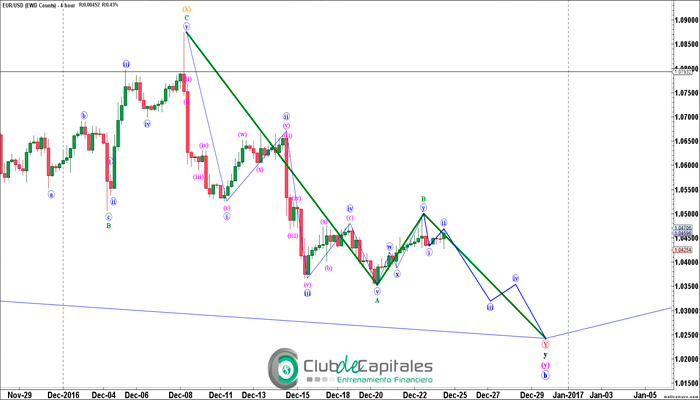 Elliott Wave al EUR/USD bajista
