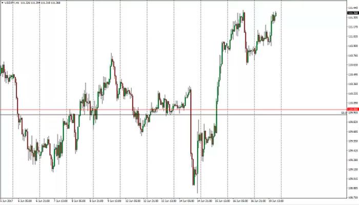 USD/JPY: Esperando retrocesos