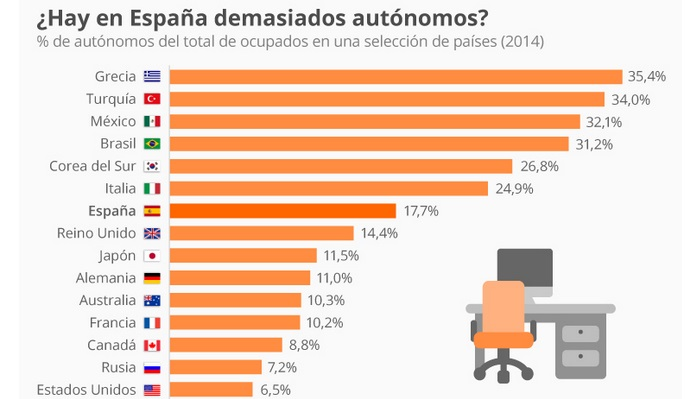 Autonomos Españoles versus el Resto del Mundo