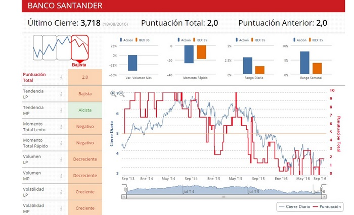 Bancos Españoles siguen afectando al IBEX35