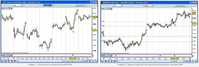 Estrategia NR4/IB para trading intradía