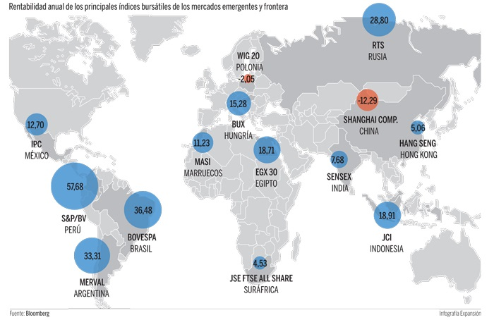Bolsas emergentes adelantan a mercados desarrollados