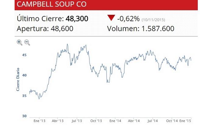 Siete acciones para comprar antes de las caídas
