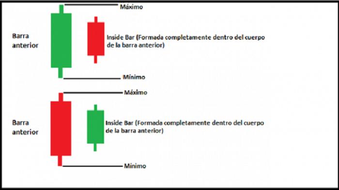 ejemplo-inside-bar-600x337