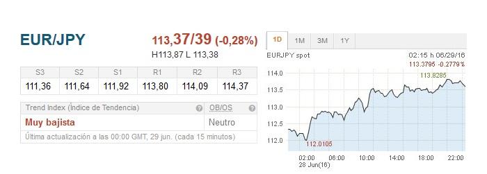 EUR/JPY se recupera por encima de 113.50