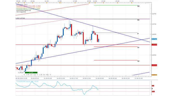EUR/GBP: En un triángulo ¿Volverá al techo?