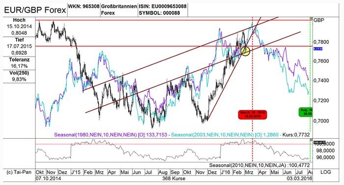 EUR/GBP: Se pone interesante