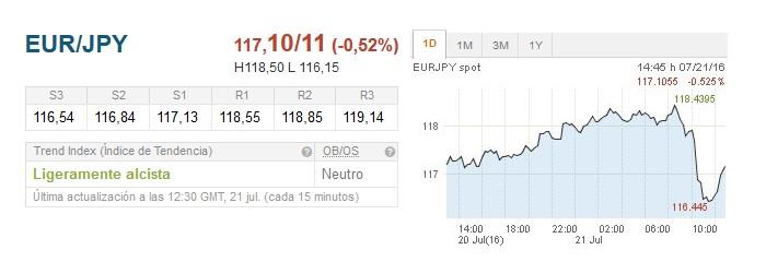 EUR/JPY: A la expectativa en 117.00