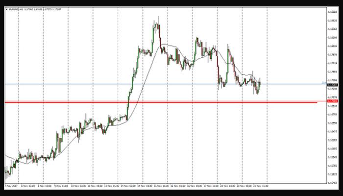 EUR/USD nuevamente encaminado