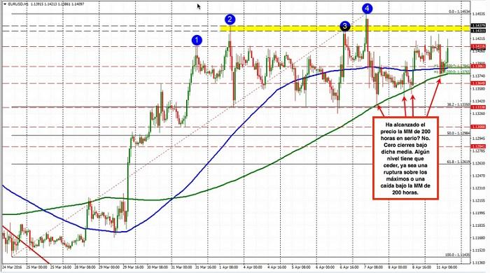 El EUR/USD ataca y vuelve a subir