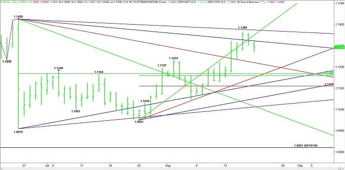 ¿Qué nos depara el EUR/USD?