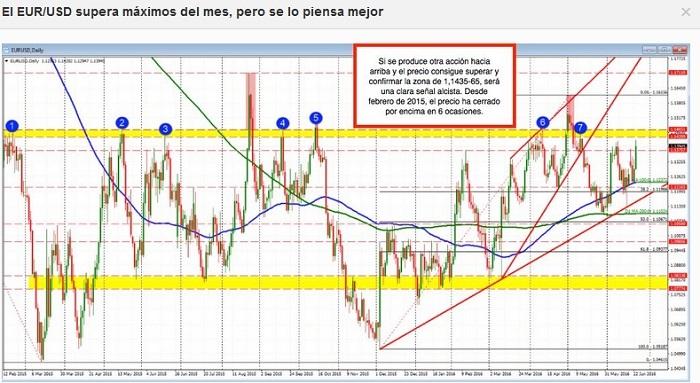 Atención: EUR/USD supera máximos del mes