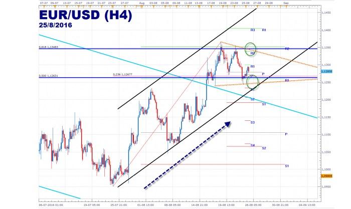 EUR/USD: en zona de consolidación
