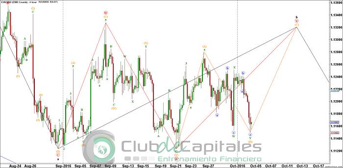 Operando el EUR/USD con Elliott Wave
