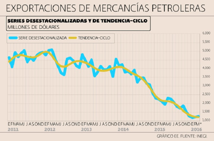 México: Exportaciones petroleras caen 40%