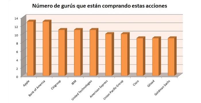 Las acciones más compradas por los Gurús