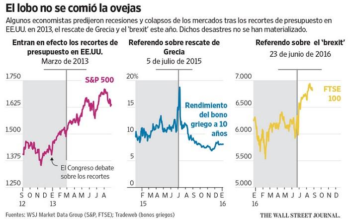 La historia de los colapsos de los mercados