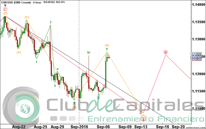 Elliott Wave con el EUR/USD