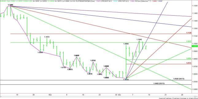Análisis para el EUR/USD