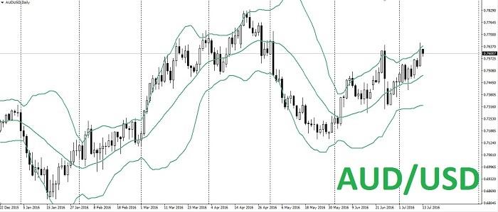 AUD/USD: Atento a la zona de 0.7700