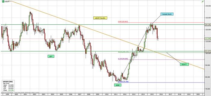 Analizemos al USD/JPY y su impacto