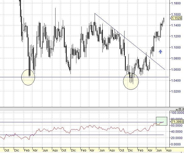¿Seguirá subiendo EUR/USD? Dos razones para que el dólar caiga?