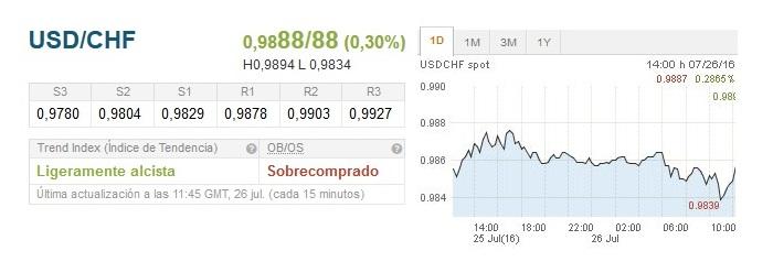 USD/CHF se recupera y busca la zona 0.9900