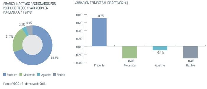 Inversores españoles se alejan del mercado doméstico