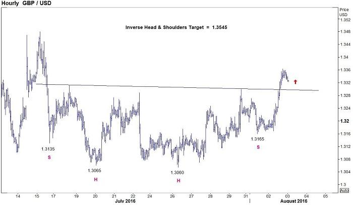 En Compra: Corrección con el GBP/USD