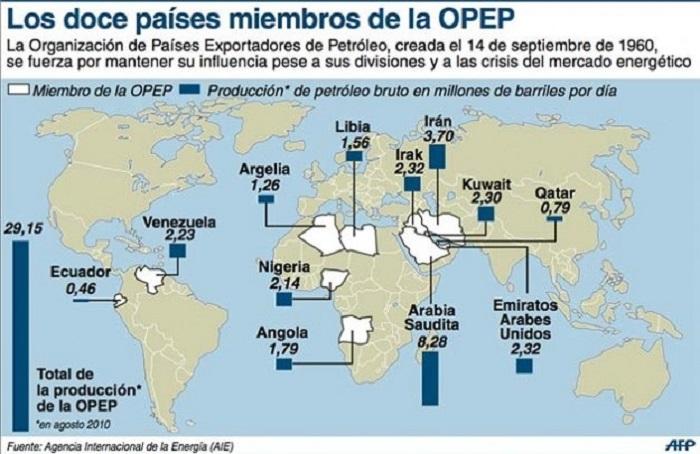 ¿OPEP manipula el mercado del petróleo?