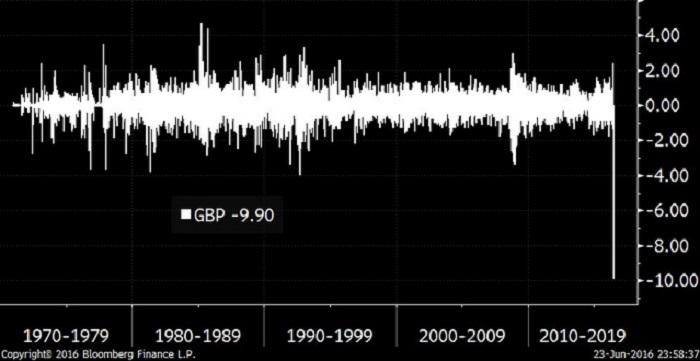 Reino Unido con el Brexit y los mercados en pánico