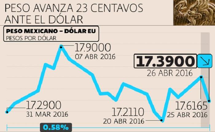 Peso Mexicano se aprecia fuertemente ante el Dólar