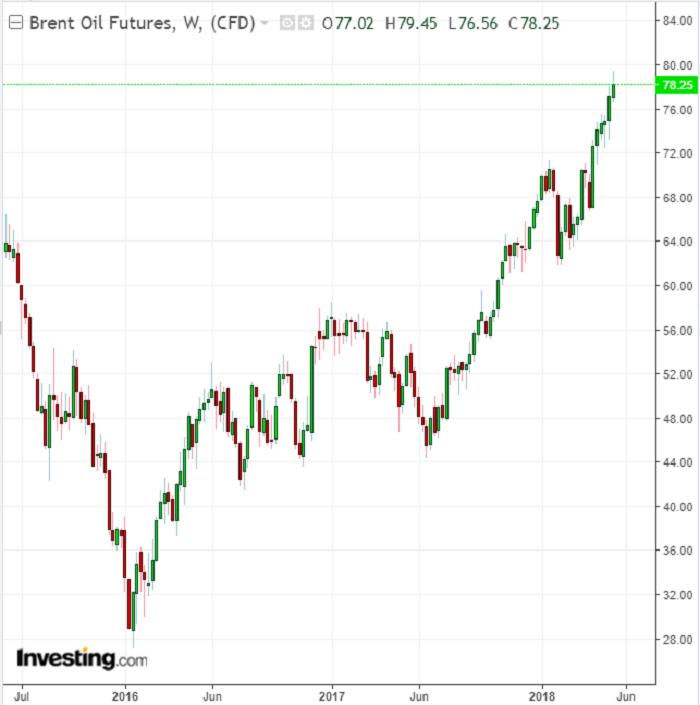 ¿Avance de los precios del Petróleo?