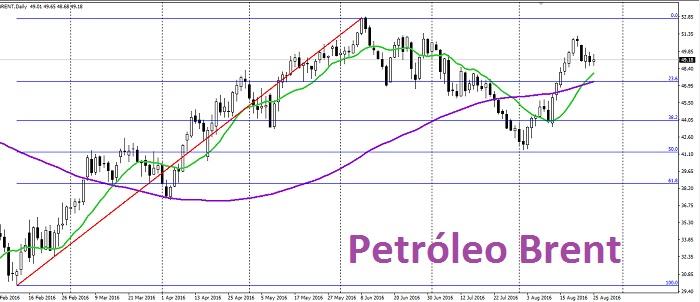 Petróleo busca los 50 dólares: ¿Y ahora?