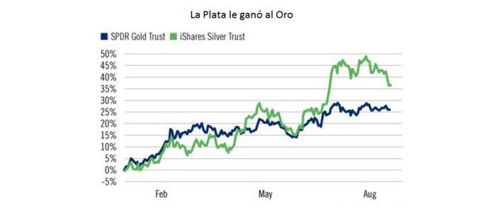 La plata podría subir 41% en semanas