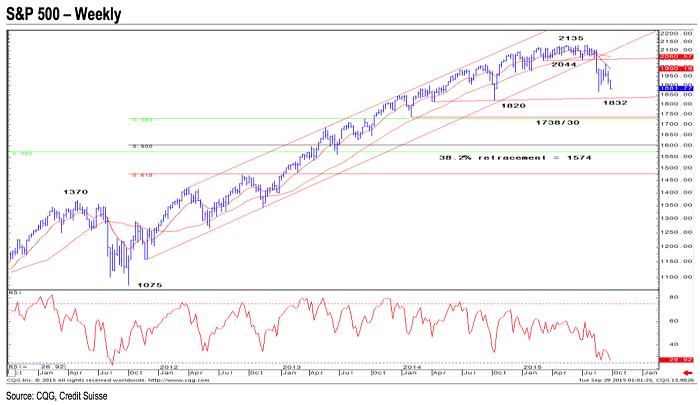 Credit Suisse: El mercado, a punto de hacer un techo