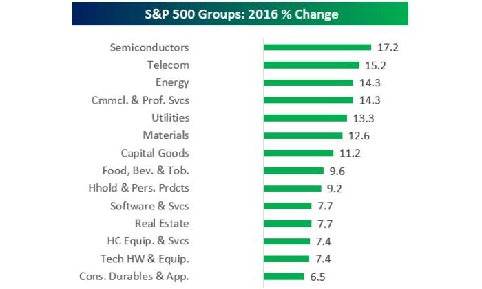 Los Sectores más rentables del SP500